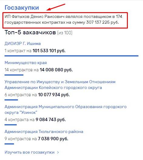 ИП Фатыхов Денис Раисович является поставщиком в 174 государственных контрактах